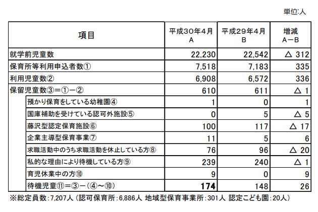 藤沢市待機児童数(平成30年4月1日現在)