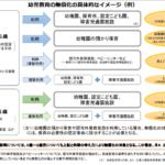 保育料無償化のイメージ図