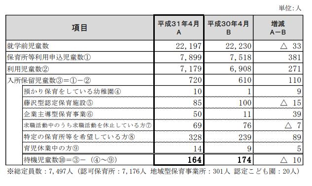 2019年4月1日時点での藤沢市の待機児児童数