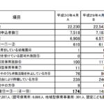 藤沢市の待機児童数(2018年4月1日)