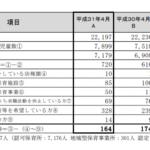 平成31年4月1日の藤沢市の待機児童数